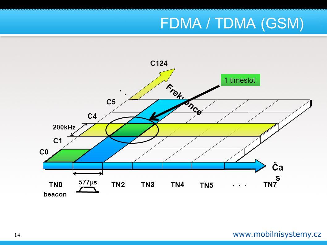 14 FDMA / TDMA (GSM) Ča s... Frekvence 577µs 200kHz C0 C1 C4 C5 C124 TN0TN2TN3... TN7 beacon TN4 TN5 1 timeslot
