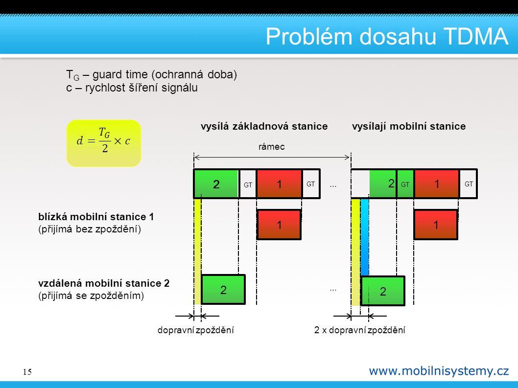 15 2 1 2 1 2 2 Problém dosahu TDMA GT 1 21 vysílají mobilní stanice rámec vysílá základnová stanice dopravní zpoždění2 x dopravní zpoždění blízká mobilní stanice 1 (přijímá bez zpoždění) vzdálená mobilní stanice 2 (přijímá se zpožděním) GT...