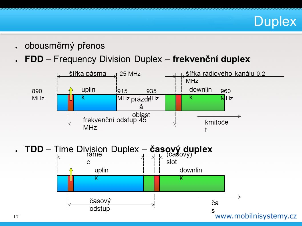 17 Duplex uplin k downlin k časový odstup ča s (časový) slot ráme c ● obousměrný přenos ● FDD – Frequency Division Duplex – frekvenční duplex ● TDD – Time Division Duplex – časový duplex uplin k downlin k frekvenční odstup 45 MHz prázdn á oblast kmitoče t šířka rádiového kanálu 0,2 MHz šířka pásma 25 MHz 890 MHz 915 MHz 935 MHz 960 MHz