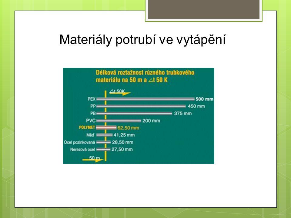 Materiály potrubí ve vytápění
