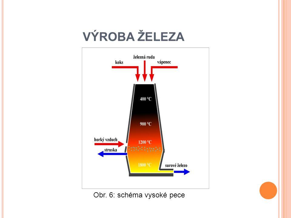 VÝROBA ŽELEZA Obr. 6: schéma vysoké pece