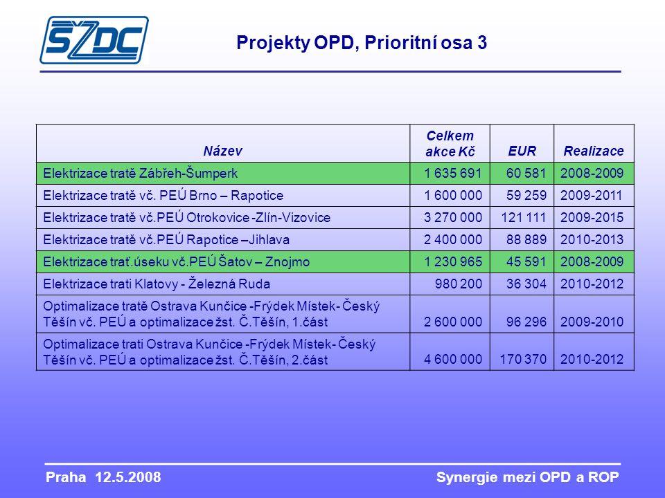 Název Celkem akce KčEURRealizace Elektrizace tratě Zábřeh-Šumperk1 635 69160 5812008-2009 Elektrizace tratě vč. PEÚ Brno – Rapotice1 600 00059 2592009