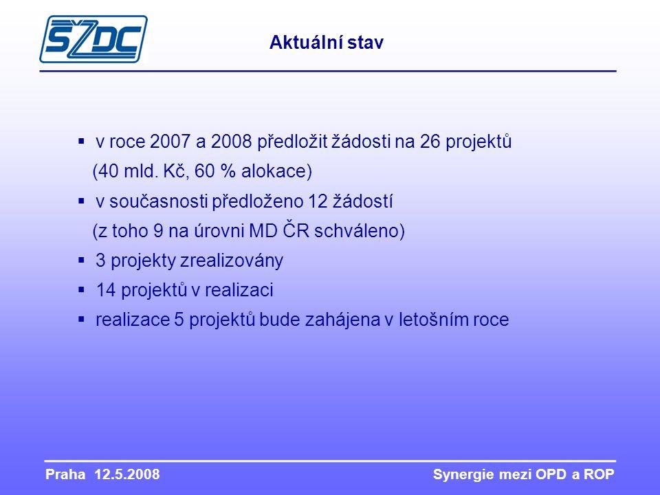 Praha 12.5.2008 Synergie mezi OPD a ROP Aktuální stav  v roce 2007 a 2008 předložit žádosti na 26 projektů (40 mld. Kč, 60 % alokace)  v současnosti