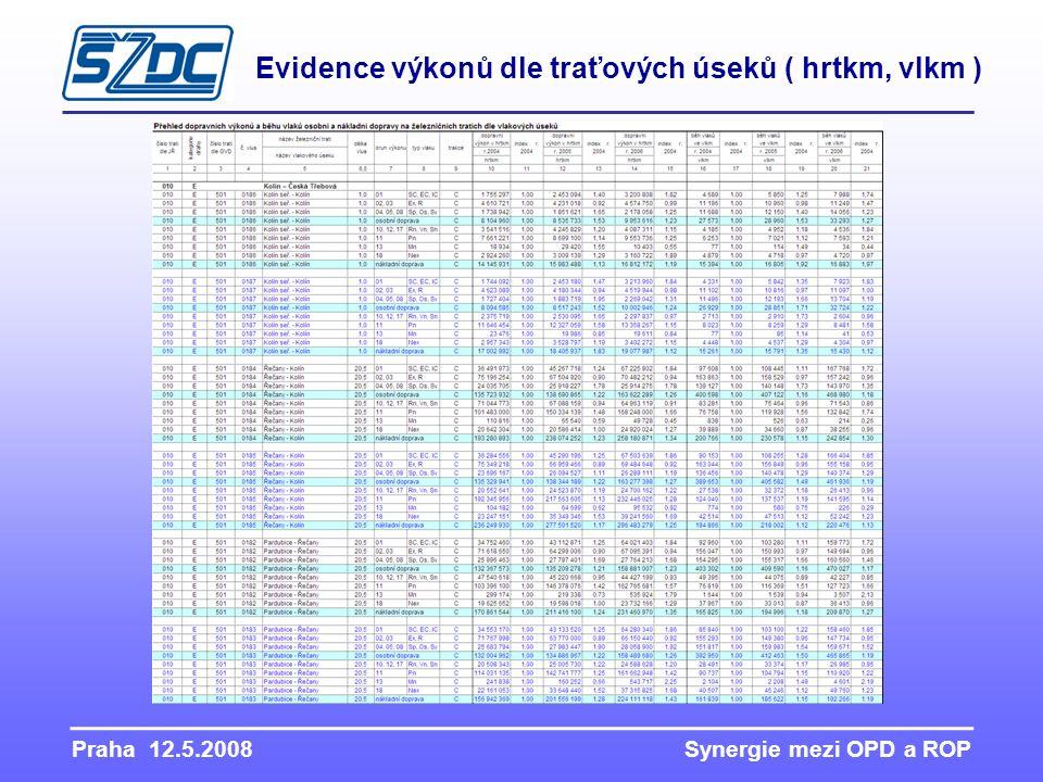 Praha 12.5.2008 Synergie mezi OPD a ROP Evidence výkonů dle traťových úseků ( hrtkm, vlkm )