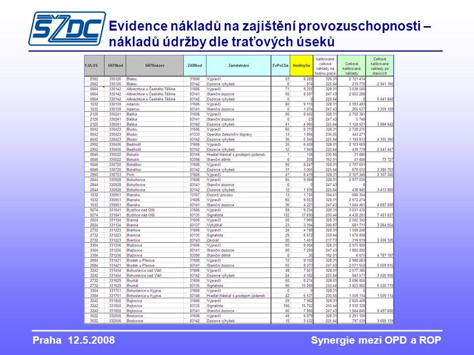 Praha 12.5.2008 Synergie mezi OPD a ROP Evidence nákladů na zajištění provozuschopnosti – nákladů údržby dle traťových úseků
