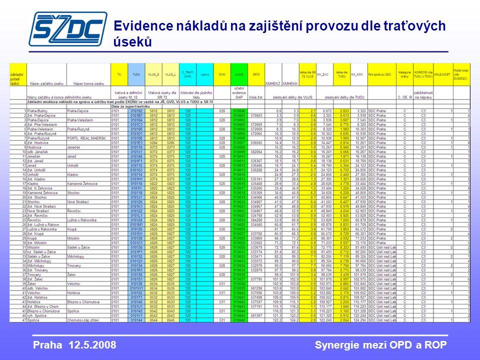 Praha 12.5.2008 Synergie mezi OPD a ROP Evidence nákladů na zajištění provozu dle traťových úseků