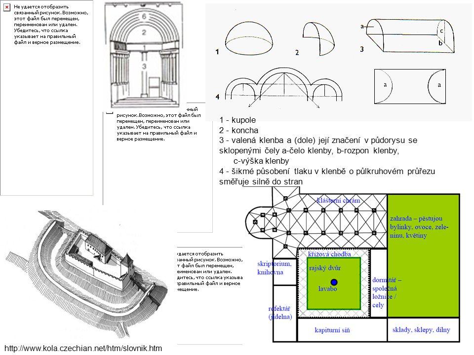 http://www.kola.czechian.net/htm/slovnik.htm 1 - kupole 2 - koncha 3 - valená klenba a (dole) její značení v půdorysu se sklopenými čely a-čelo klenby