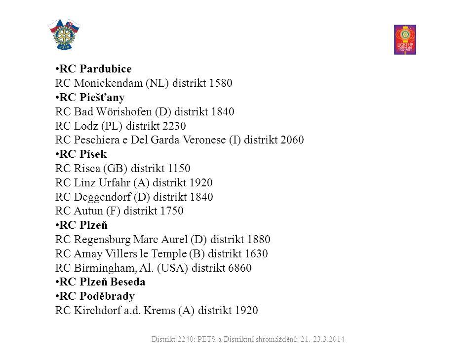 RC Pardubice RC Monickendam (NL) distrikt 1580 RC Piešťany RC Bad Wörishofen (D) distrikt 1840 RC Lodz (PL) distrikt 2230 RC Peschiera e Del Garda Veronese (I) distrikt 2060 RC Písek RC Risca (GB) distrikt 1150 RC Linz Urfahr (A) distrikt 1920 RC Deggendorf (D) distrikt 1840 RC Autun (F) distrikt 1750 RC Plzeň RC Regensburg Marc Aurel (D) distrikt 1880 RC Amay Villers le Temple (B) distrikt 1630 RC Birmingham, Al.