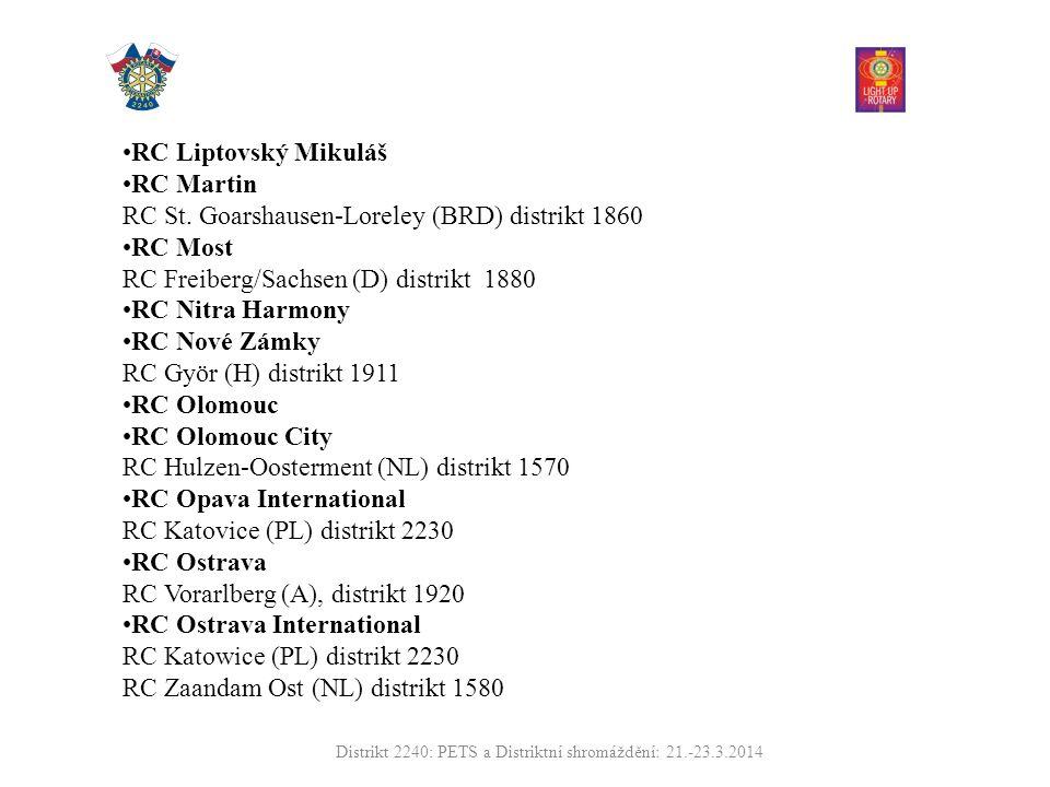 RC Liptovský Mikuláš RC Martin RC St.