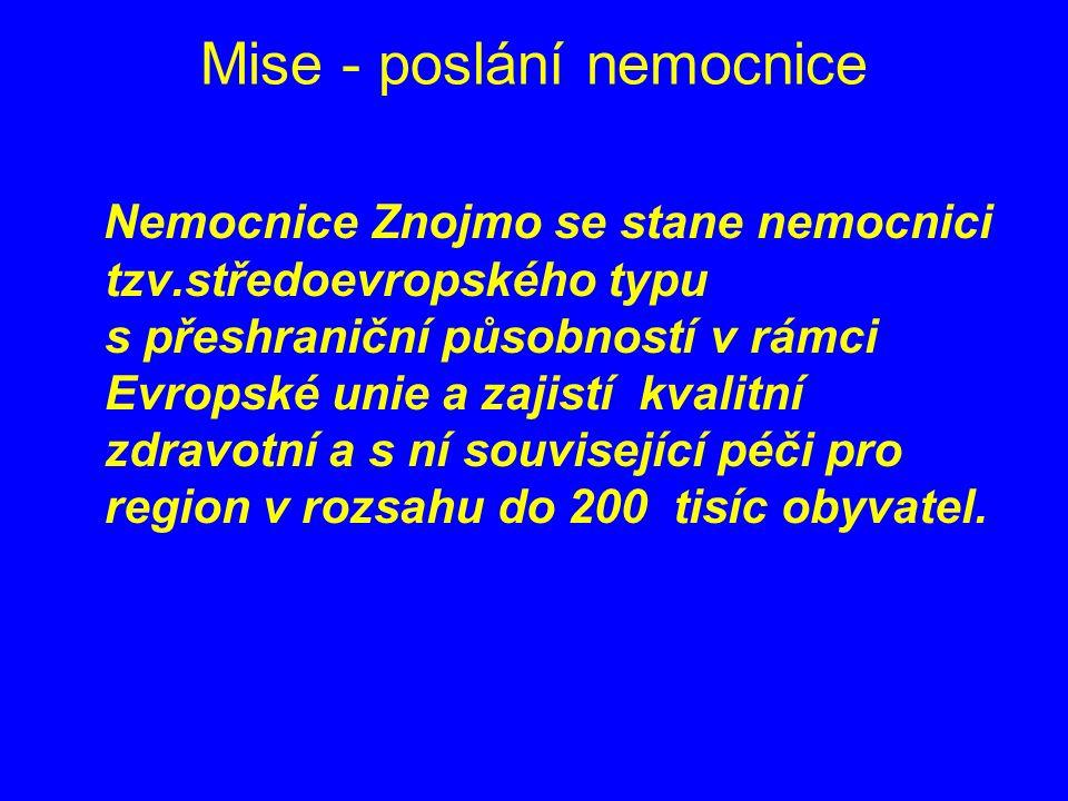 Mise - poslání nemocnice Nemocnice Znojmo se stane nemocnici tzv.středoevropského typu s přeshraniční působností v rámci Evropské unie a zajistí kvalitní zdravotní a s ní související péči pro region v rozsahu do 200 tisíc obyvatel.