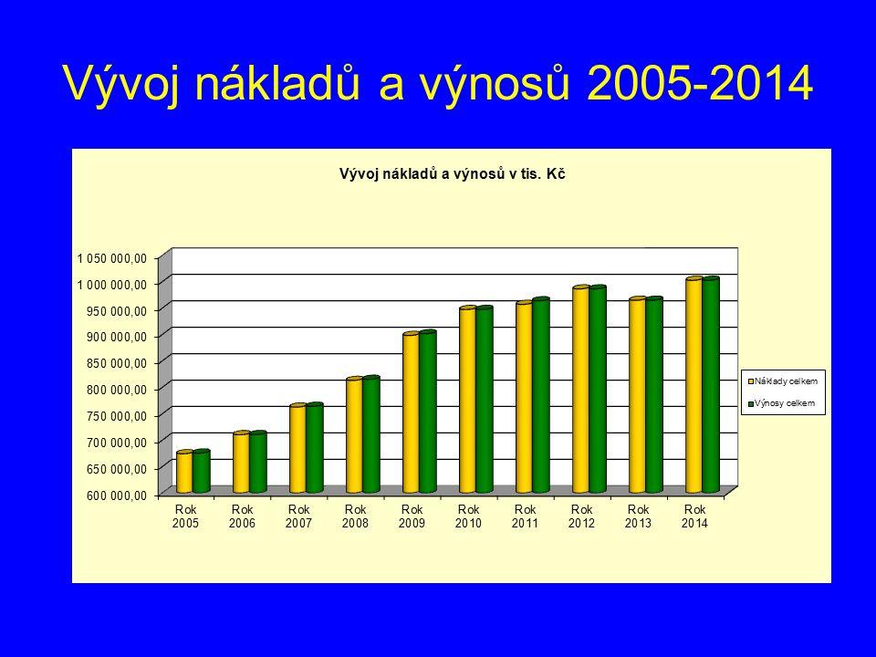 Vývoj nákladů a výnosů 2005-2014