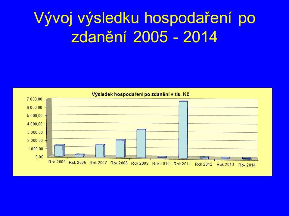 Vývoj výsledku hospodaření po zdanění 2005 - 2014