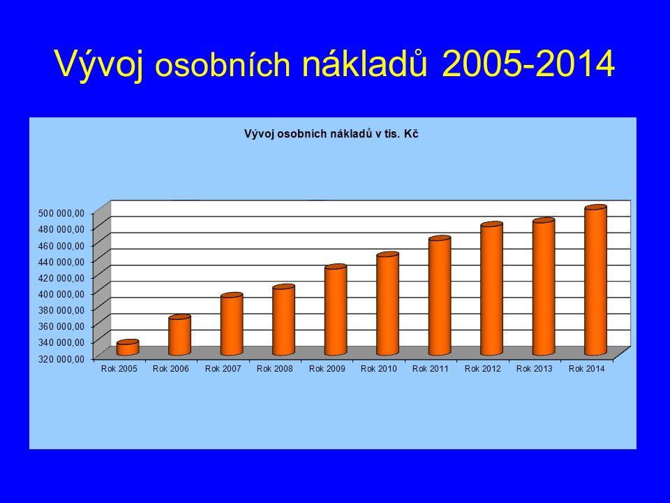 Vývoj osobních nákladů 2005-2014
