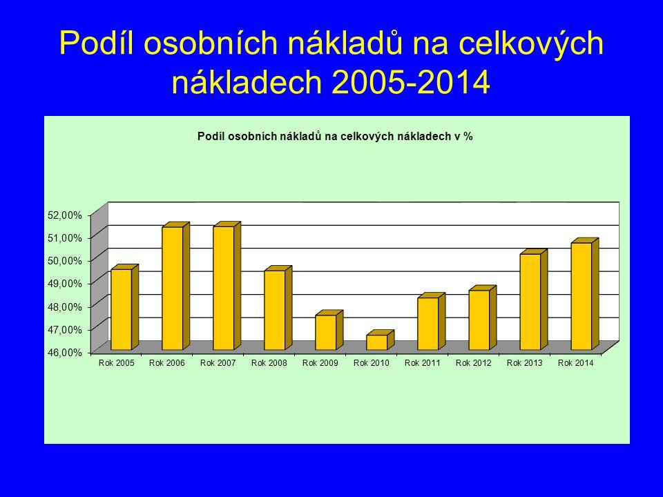 Podíl osobních nákladů na celkových nákladech 2005-2014