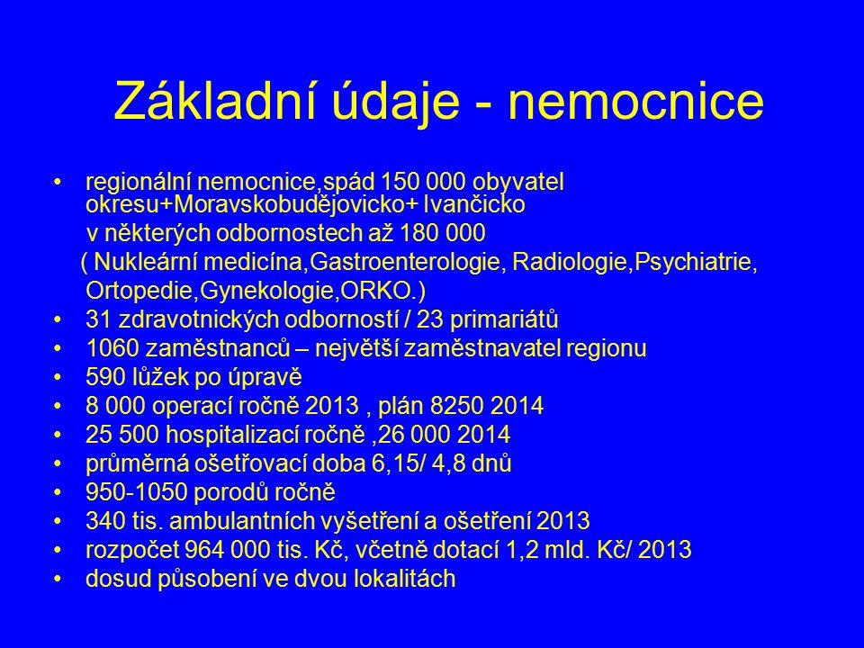 Základní údaje - nemocnice regionální nemocnice,spád 150 000 obyvatel okresu+Moravskobudějovicko+ Ivančicko v některých odbornostech až 180 000 ( Nukleární medicína,Gastroenterologie, Radiologie,Psychiatrie, Ortopedie,Gynekologie,ORKO.) 31 zdravotnických odborností / 23 primariátů 1060 zaměstnanců – největší zaměstnavatel regionu 590 lůžek po úpravě 8 000 operací ročně 2013, plán 8250 2014 25 500 hospitalizací ročně,26 000 2014 průměrná ošetřovací doba 6,15/ 4,8 dnů 950-1050 porodů ročně 340 tis.
