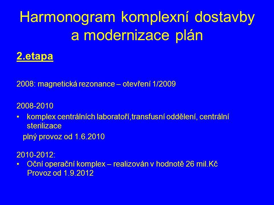 Harmonogram komplexní dostavby a modernizace plán 2.etapa 2008: magnetická rezonance – otevření 1/2009 2008-2010 komplex centrálních laboratoří,transfusní oddělení, centrální sterilizace plný provoz od 1.6.2010 2010-2012: Oční operační komplex – realizován v hodnotě 26 mil.Kč Provoz od 1.9.2012