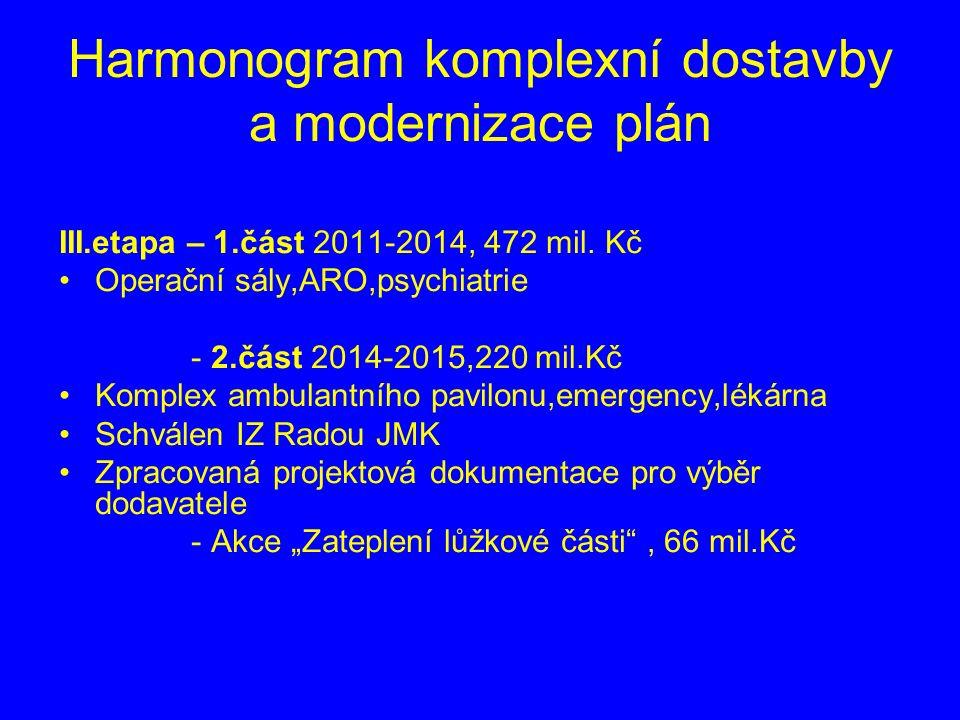 Harmonogram komplexní dostavby a modernizace plán III.etapa – 1.část 2011-2014, 472 mil.