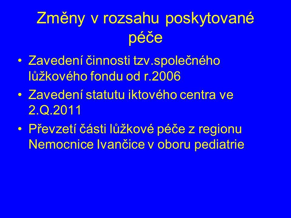 Změny v rozsahu poskytované péče Zavedení činnosti tzv.společného lůžkového fondu od r.2006 Zavedení statutu iktového centra ve 2.Q.2011 Převzetí části lůžkové péče z regionu Nemocnice Ivančice v oboru pediatrie