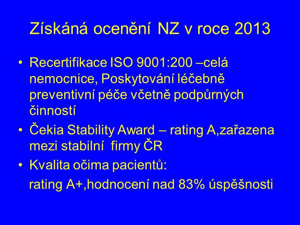 Získáná ocenění NZ v roce 2013 Recertifikace ISO 9001:200 –celá nemocnice, Poskytování léčebně preventivní péče včetně podpůrných činností Čekia Stability Award – rating A,zařazena mezi stabilní firmy ČR Kvalita očima pacientů: rating A+,hodnocení nad 83% úspěšnosti