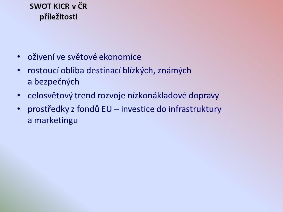 SWOT KICR v ČR příležitosti oživení ve světové ekonomice rostoucí obliba destinací blízkých, známých a bezpečných celosvětový trend rozvoje nízkonákladové dopravy prostředky z fondů EU – investice do infrastruktury a marketingu