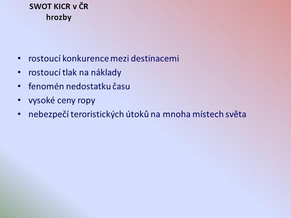 SWOT KICR v ČR hrozby rostoucí konkurence mezi destinacemi rostoucí tlak na náklady fenomén nedostatku času vysoké ceny ropy nebezpečí teroristických útoků na mnoha místech světa