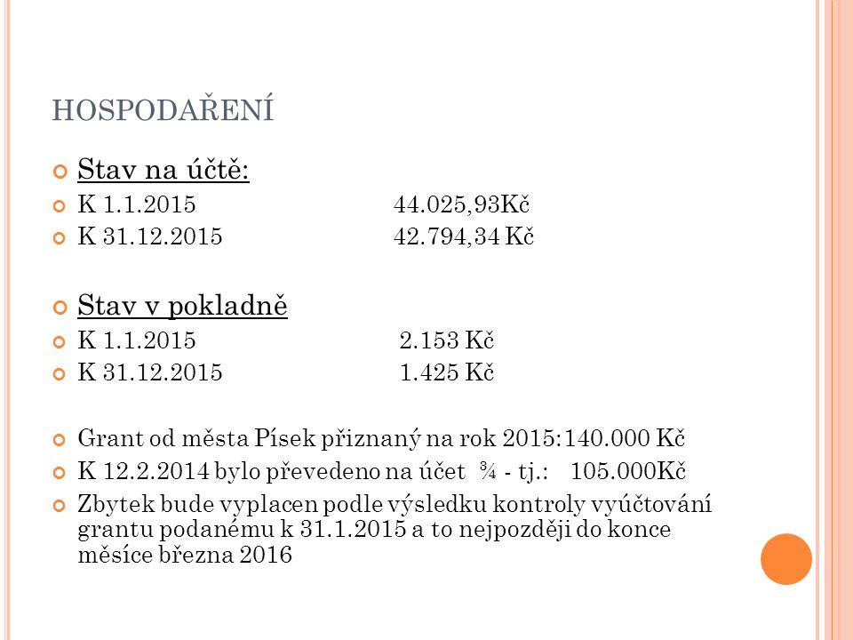 HOSPODAŘENÍ Stav na účtě: K 1.1.201544.025,93Kč K 31.12.201542.794,34 Kč Stav v pokladně K 1.1.2015 2.153 Kč K 31.12.2015 1.425 Kč Grant od města Písek přiznaný na rok 2015:140.000 Kč K 12.2.2014 bylo převedeno na účet ¾ - tj.: 105.000Kč Zbytek bude vyplacen podle výsledku kontroly vyúčtování grantu podanému k 31.1.2015 a to nejpozději do konce měsíce března 2016