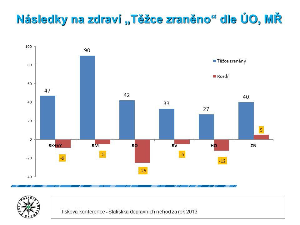 """Následky na zdraví """"Těžce zraněno"""" dle ÚO, MŘ Tisková konference - Statistika dopravních nehod za rok 2013"""