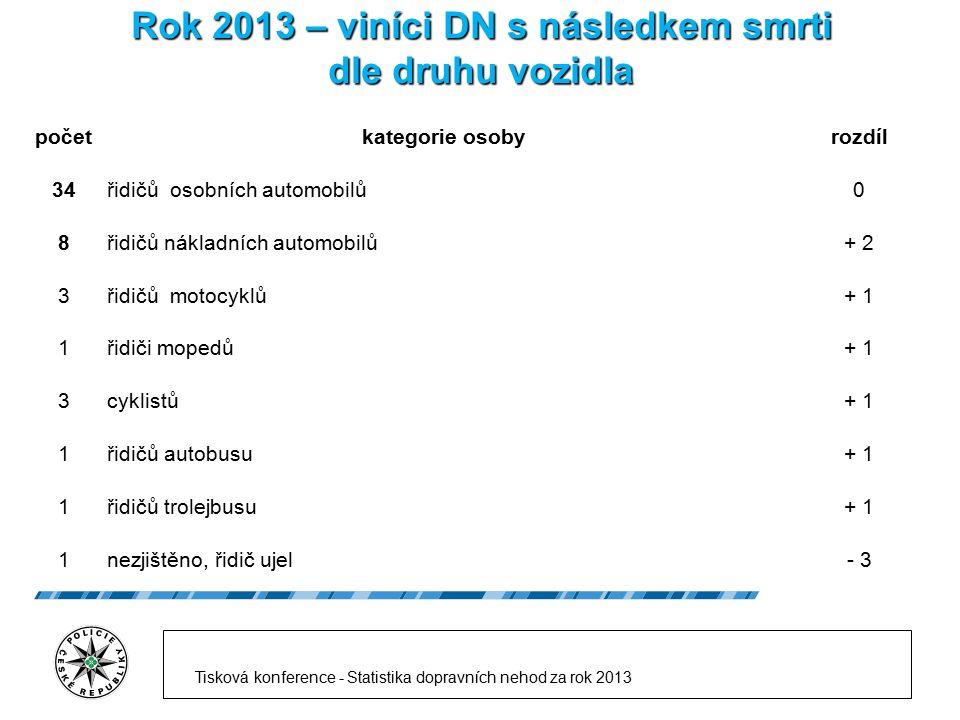 Rok 2013 – viníci DN s následkem smrti dle druhu vozidla (do 24 hod. po DN) Tisková konference - Statistika dopravních nehod za rok 2013 početkategori