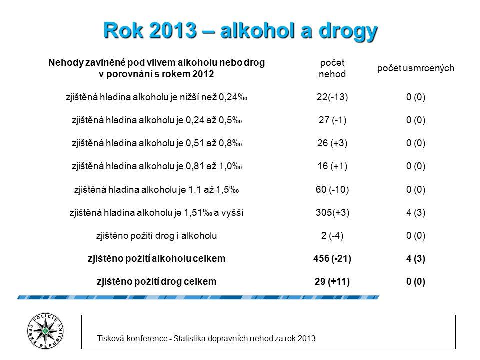 Rok 2013 – alkohol a drogy Nehody zaviněné pod vlivem alkoholu nebo drog v porovnání s rokem 2012 počet nehod počet usmrcených zjištěná hladina alkoho
