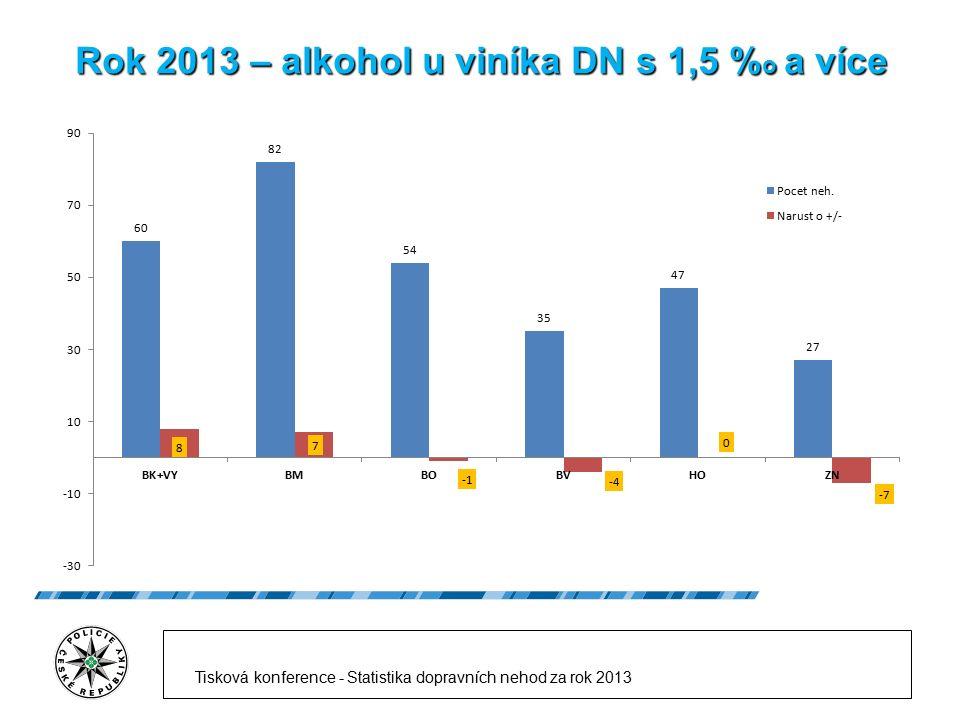 Rok 2013 – alkohol u viníka DN s 1,5 % o a více Tisková konference - Statistika dopravních nehod za rok 2013