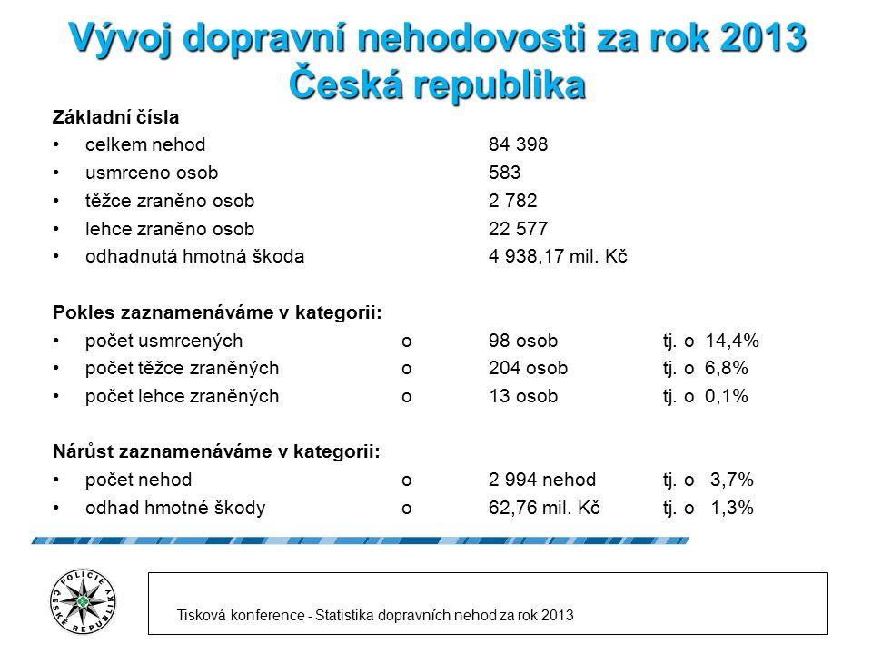Vývoj dopravní nehodovosti za rok 2013 Česká republika Základní čísla celkem nehod 84 398 usmrceno osob 583 těžce zraněno osob 2 782 lehce zraněno oso