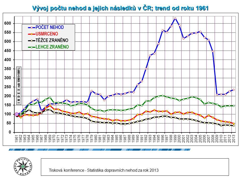 Vývoj počtu nehod a jejich následků v ČR; trend od roku 1961 Tisková konference - Statistika dopravních nehod za rok 2013