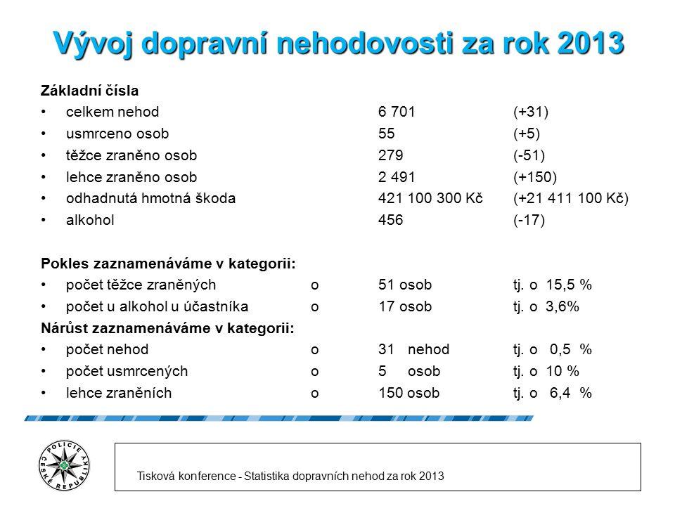 Vývoj dopravní nehodovosti za rok 2013 Základní čísla celkem nehod 6 701(+31) usmrceno osob 55 (+5) těžce zraněno osob 279 (-51) lehce zraněno osob2 4
