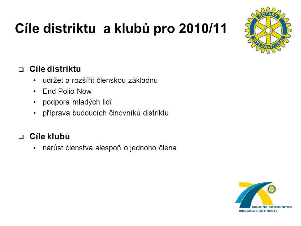Cíle distriktu a klubů pro 2010/11  Cíle distriktu udržet a rozšířit členskou základnu End Polio Now podpora mladých lidí příprava budoucích činovníků distriktu  Cíle klubů nárůst členstva alespoň o jednoho člena