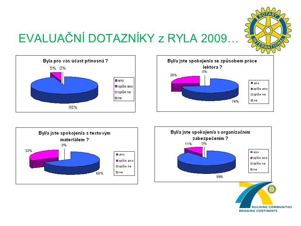 EVALUAČNÍ DOTAZNÍKY z RYLA 2009…
