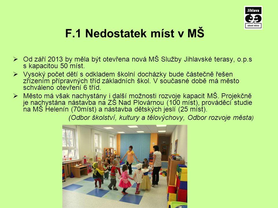 F.1 Nedostatek míst v MŠ  Od září 2013 by měla být otevřena nová MŠ Služby Jihlavské terasy, o.p.s s kapacitou 50 míst.