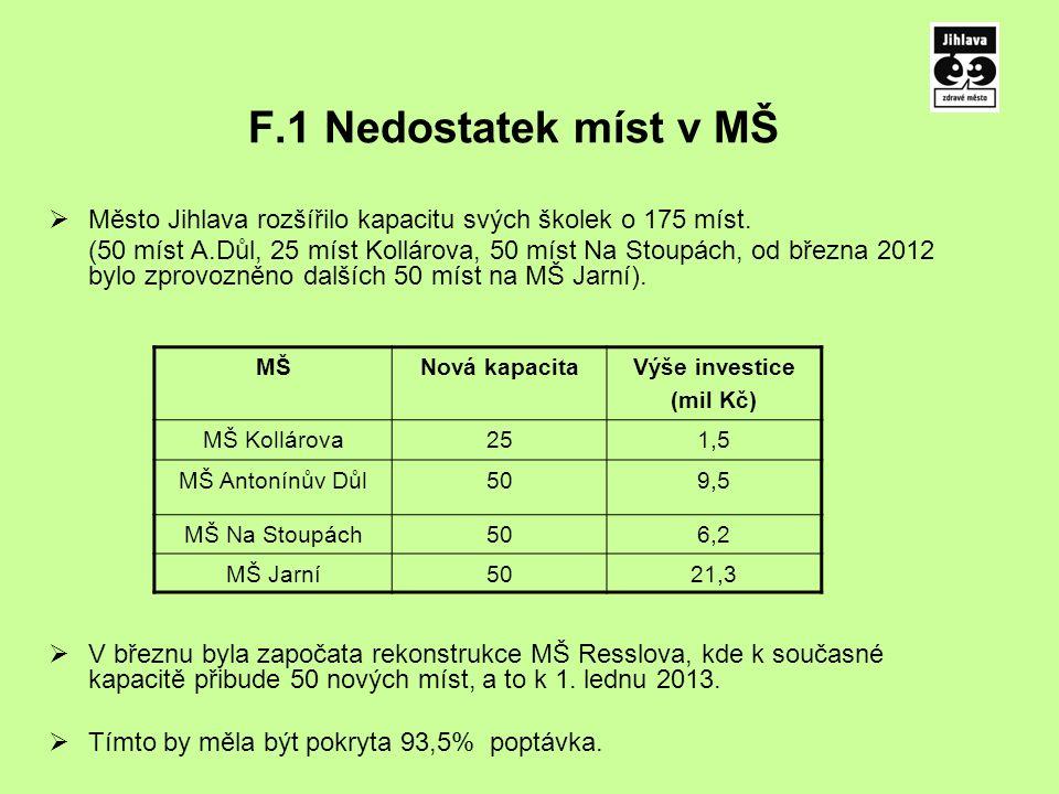 F.1 Nedostatek míst v MŠ  Město Jihlava rozšířilo kapacitu svých školek o 175 míst.