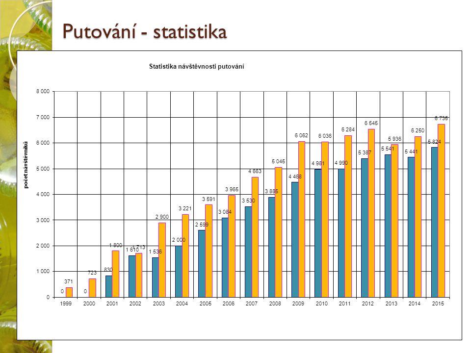 Putování - statistika