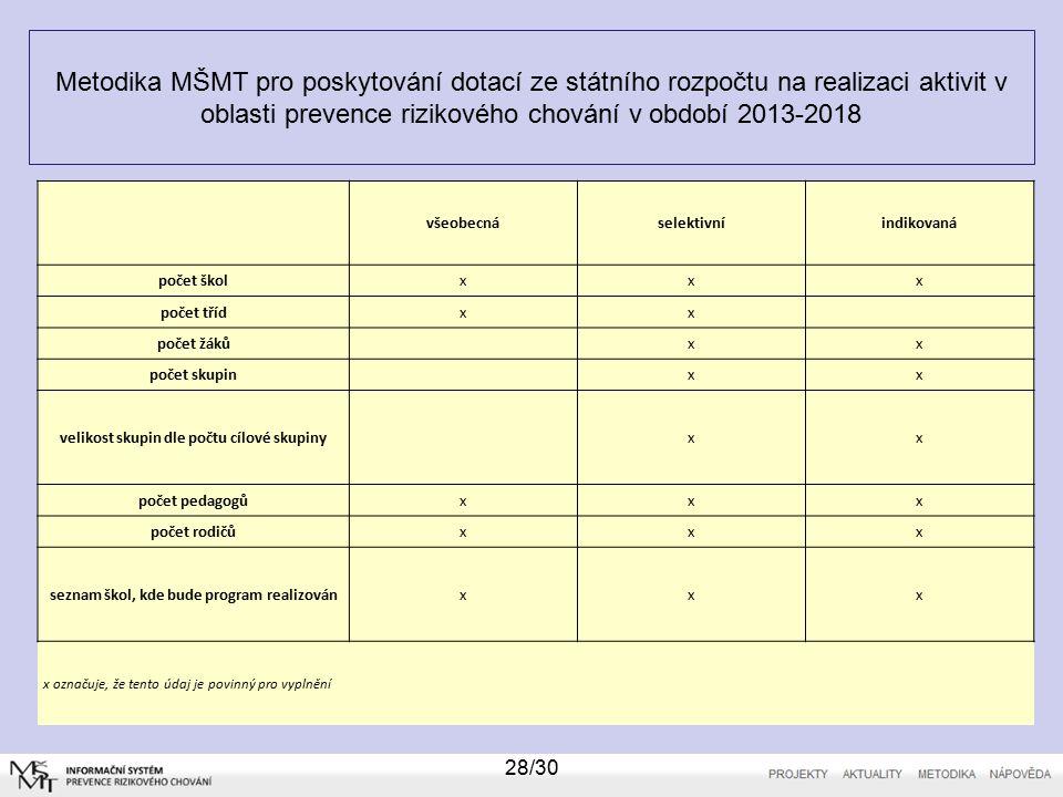 Metodika MŠMT pro poskytování dotací ze státního rozpočtu na realizaci aktivit v oblasti prevence rizikového chování v období 2013-2018 28/30 všeobecnáselektivníindikovaná počet školxxx počet třídxx počet žáků xx počet skupin xx velikost skupin dle počtu cílové skupiny xx počet pedagogůxxx počet rodičůxxx seznam škol, kde bude program realizovánxxx x označuje, že tento údaj je povinný pro vyplnění
