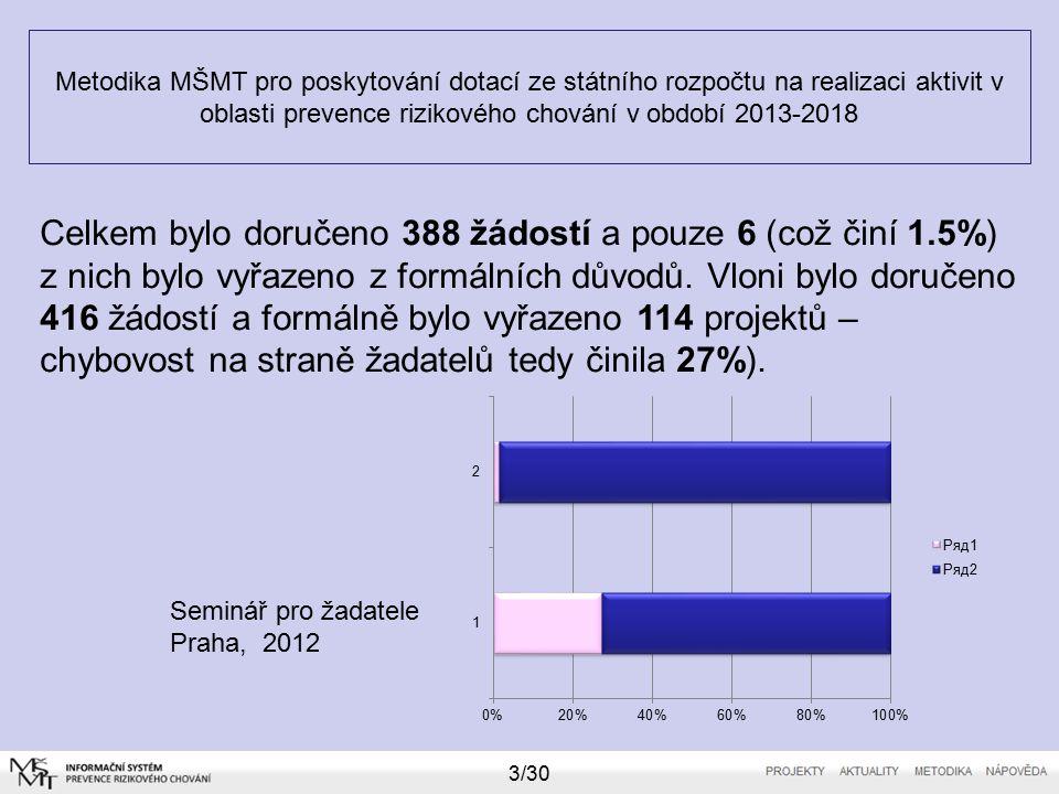 Metodika MŠMT pro poskytování dotací ze státního rozpočtu na realizaci aktivit v oblasti prevence rizikového chování v období 2013-2018 Seminář pro žadatele Praha, 2012 3/30 Celkem bylo doručeno 388 žádostí a pouze 6 (což činí 1.5%) z nich bylo vyřazeno z formálních důvodů.