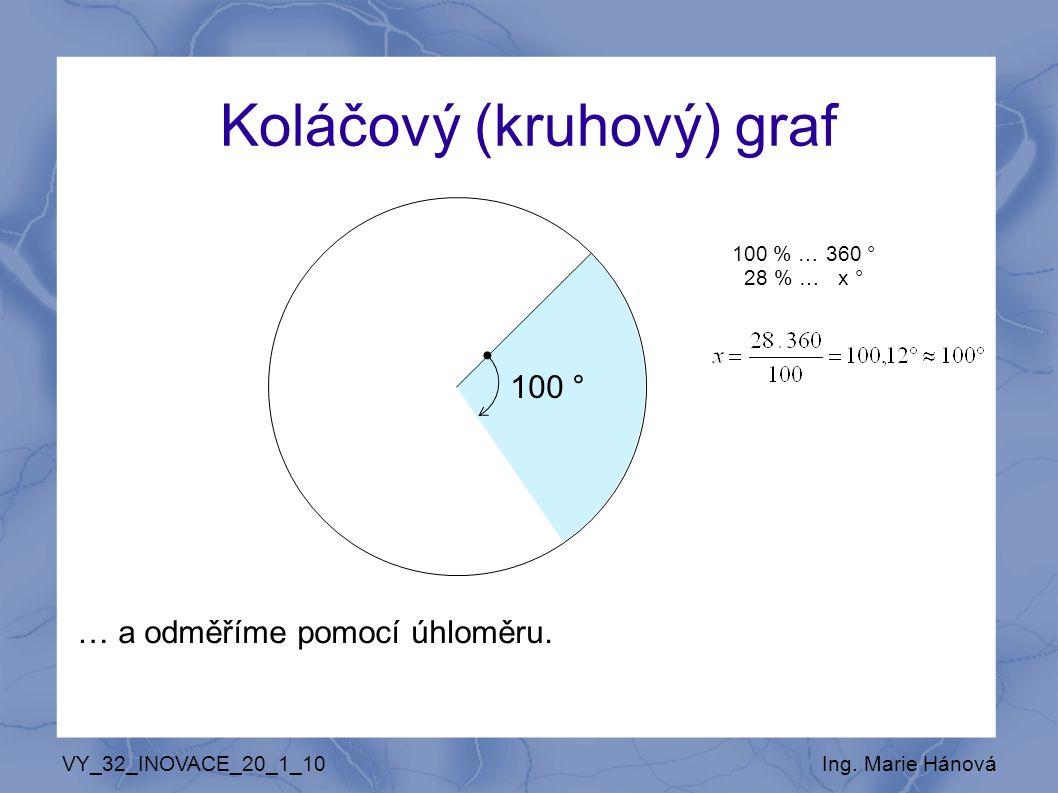 VY_32_INOVACE_20_1_10Ing. Marie Hánová Koláčový (kruhový) graf 100 % … 360 ° 28 % … x ° 100 °