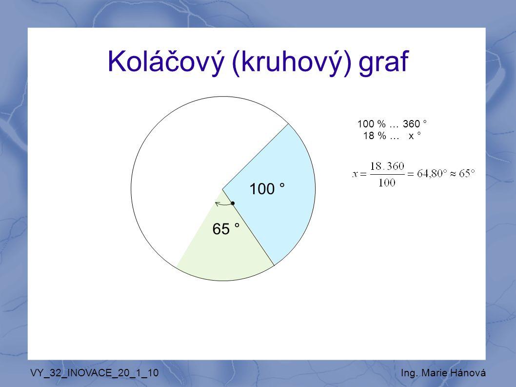 VY_32_INOVACE_20_1_10Ing. Marie Hánová Koláčový (kruhový) graf 100 % … 360 ° 18 % … x ° 100 ° 65 °