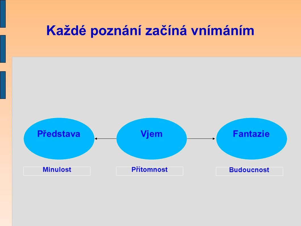 Každé poznání začíná vnímáním VjemPředstavaFantazie Minulost Přítomnost Budoucnost