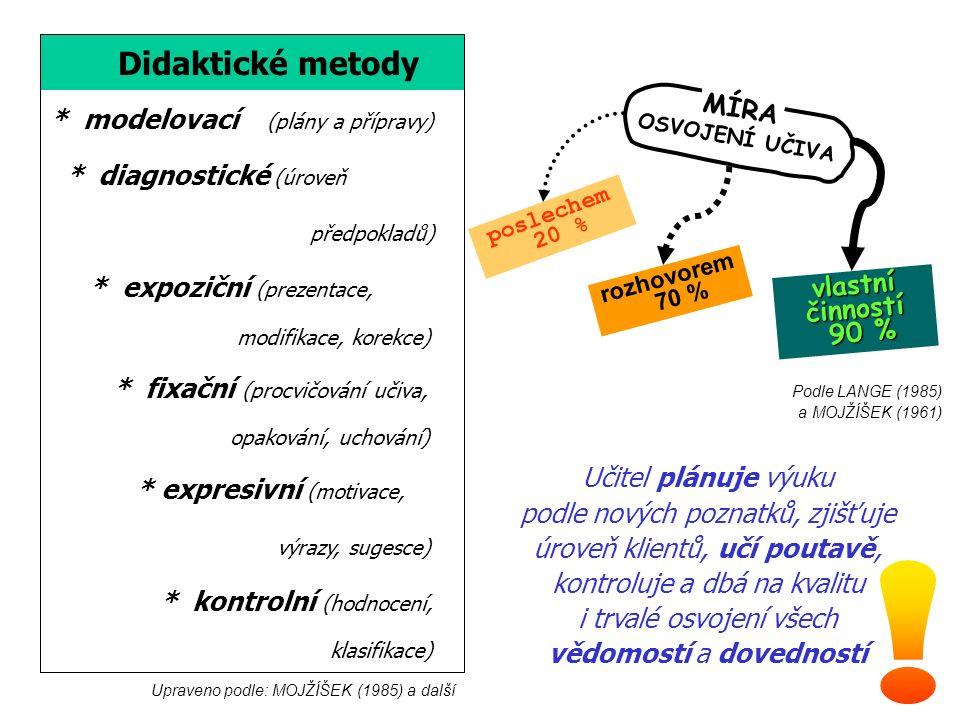 Didaktické metody * modelovací (plány a přípravy) * diagnostické (úroveň předpokladů) * expoziční (prezentace, modifikace, korekce) * fixační (procvičování učiva, opakování, uchování) * expresivní (motivace, výrazy, sugesce) * kontrolní (hodnocení, klasifikace) Upraveno podle: MOJŽÍŠEK (1985) a další Učitel plánuje výuku podle nových poznatků, zjišťuje úroveň klientů, učí poutavě, kontroluje a dbá na kvalitu i trvalé osvojení všech vědomostí a dovedností Podle LANGE (1985) a MOJŽÍŠEK (1961) MÍRA OSVOJENÍ UČIVA poslechem 20 % rozhovorem 70 % vlastníčinností 90 % 90 %