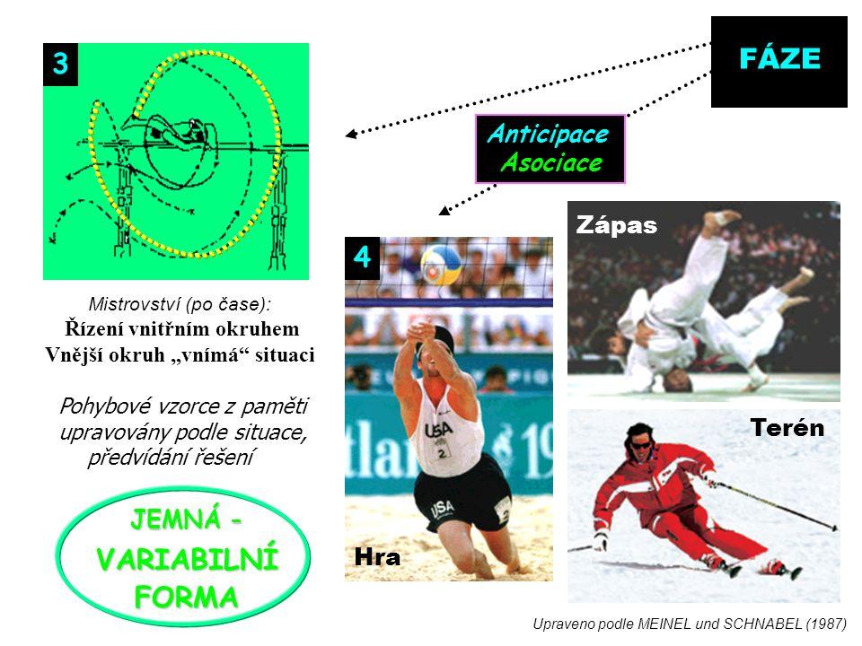 """FÁZE Mistrovství (po čase): Řízení vnitřním okruhem Vnější okruh """"vnímá situaci Pohybové vzorce z paměti upravovány podle situace, předvídání řešení 3 Hra Zápas JEMNÁ - VARIABILNÍFORMA Anticipace Asociace Upraveno podle MEINEL und SCHNABEL (1987) Terén 4"""