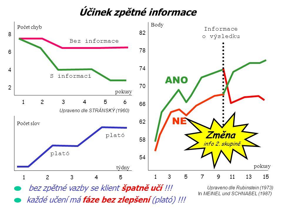 Upraveno dle Rubinstein (1973) In MEINEL und SCHNABEL (1987) 1 2 3 4 5 6 86428642 Počet chyb pokusy Upraveno dle STRÁNSKÝ (1960) 1 2 3 4 5 Počet slov týdny Informace o výsledku ANO NE Změna info 2.