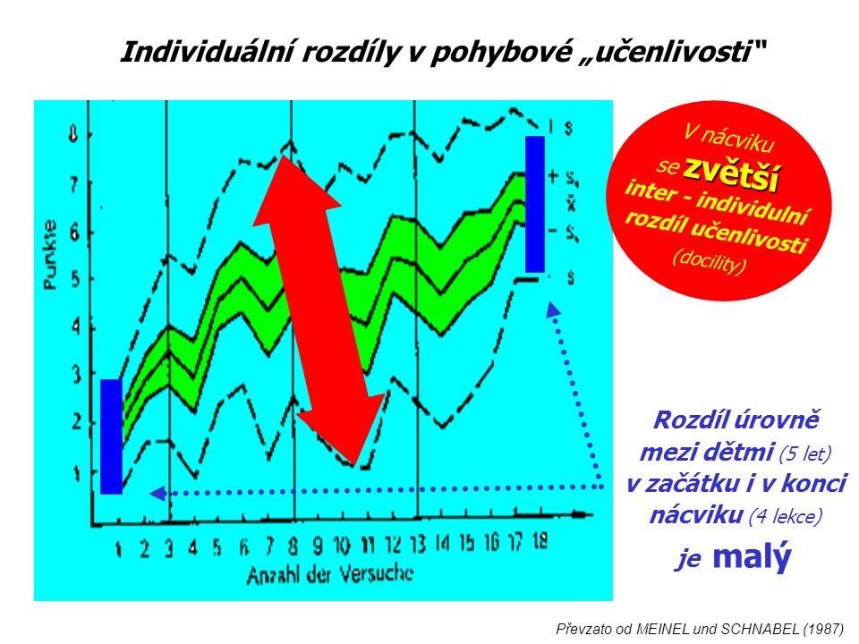 """Rozdíl úrovně mezi dětmi (5 let) v začátku i v konci nácviku (4 lekce) je malý Převzato od MEINEL und SCHNABEL (1987) V nácviku zvětší se zvětší inter - individulní rozdíl učenlivosti (docility) Individuální rozdíly v pohybové """"učenlivosti"""