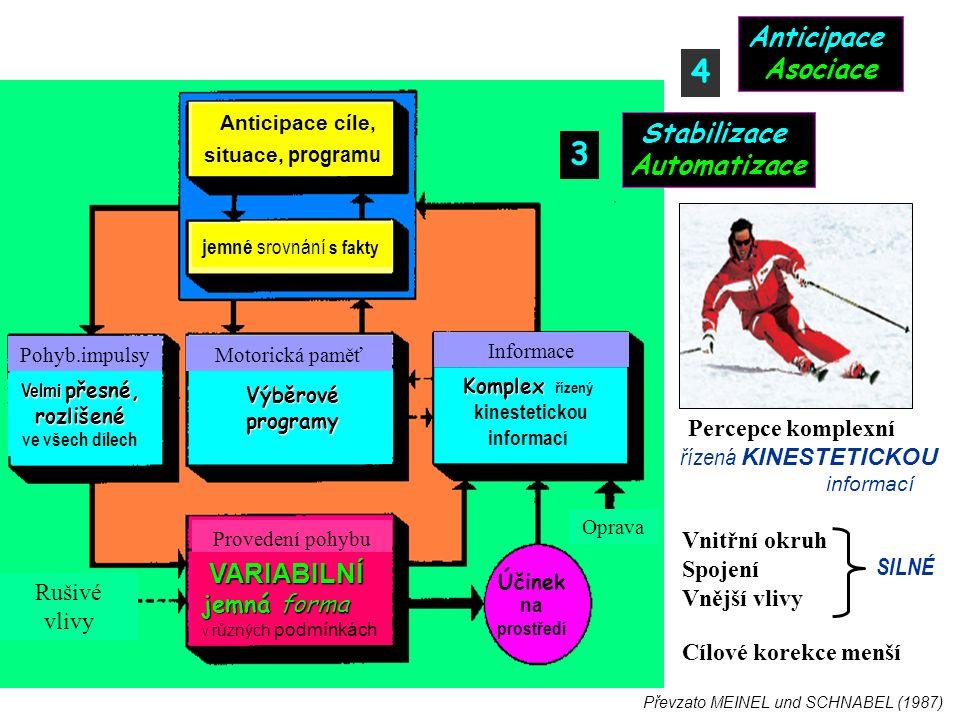 Účinek na prostředí Informace Motorická paměťPohyb.impulsy Provedení pohybu Rušivé vlivy Oprava Účinek na prostředí Komplex Komplex řízený kinestetickou informací Výběrové programy Velmi přesné, rozlišené ve všech dílech VARIABILNÍ jemná forma VARIABILNÍ jemná forma v různých podmínkách Anticipace cíle, situace, programu jemné srovnání s fakty 3 Stabilizace Automatizace 4 Anticipace Asociace Převzato MEINEL und SCHNABEL (1987) Percepce komplexní řízená KINESTETICKOU informací Vnitřní okruh Spojení Vnější vlivy SILNÉ Cílové korekce menší