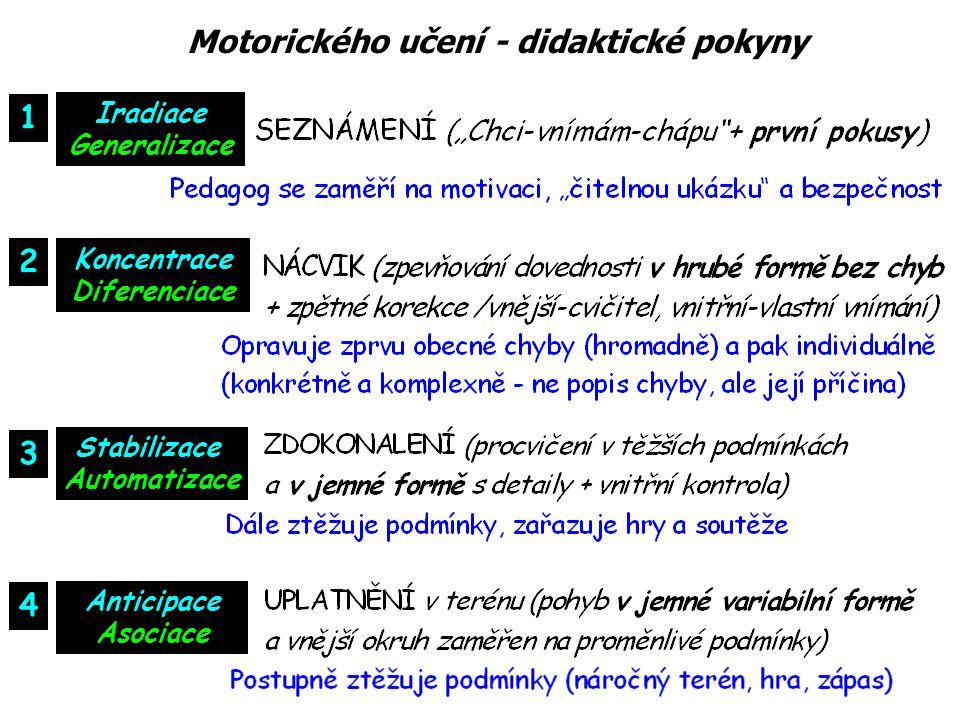 Iradiace Generalizace Koncentrace Diferenciace Stabilizace Automatizace Anticipace Asociace 1 2 3 4 Motorického učení - didaktické pokyny