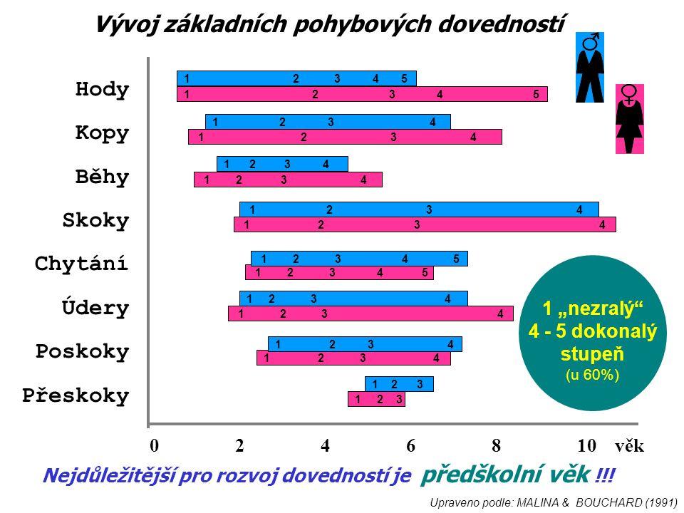 """Hody Kopy Běhy Skoky Chytání Údery Poskoky Přeskoky 1 2 3 4 5 1 2 3 4 0 2 4 6 8 10 věk 1 2 3 4 1 2 3 4 5 1 2 3 4 1 2 3 4 5 1 2 3 1 """"nezralý 4 - 5 dokonalý stupeň (u 60%) Upraveno podle: MALINA & BOUCHARD (1991) Vývoj základních pohybových dovedností Nejdůležitější pro rozvoj dovedností je předškolní věk !!!"""